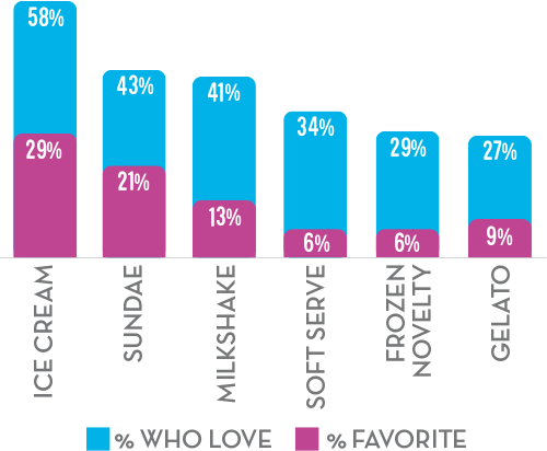 graph of who loves vs favorite different icecream treats